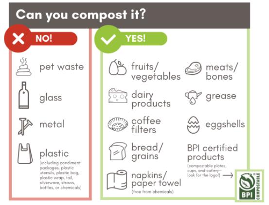 Compost Pilot Acceptable Materials